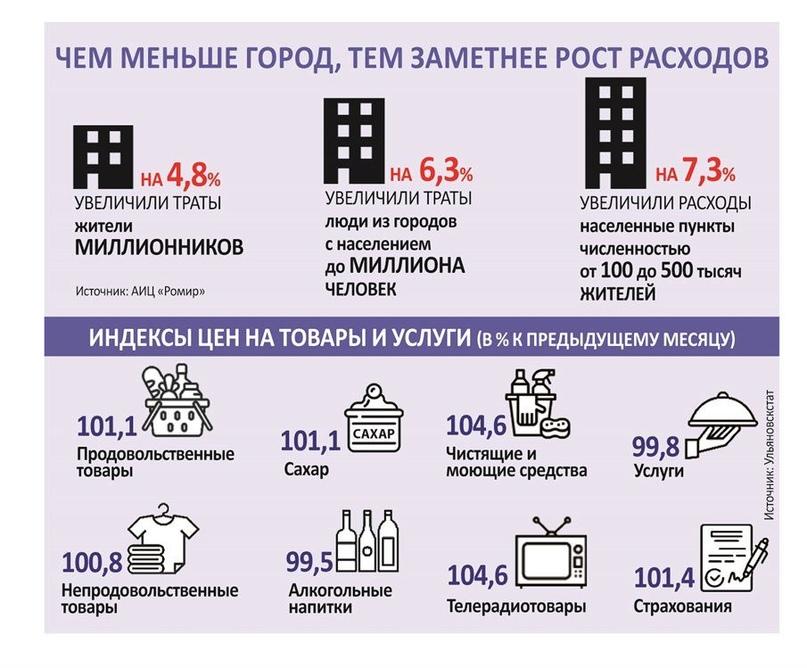 В Ульяновской области товары могут подорожать, но рост цен будет плавным