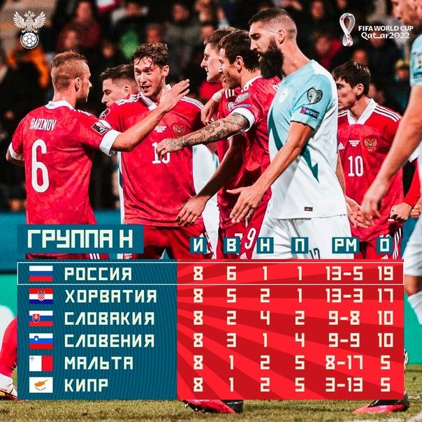 Сборная России — лидер своей отборочной группы!Осталось всего...