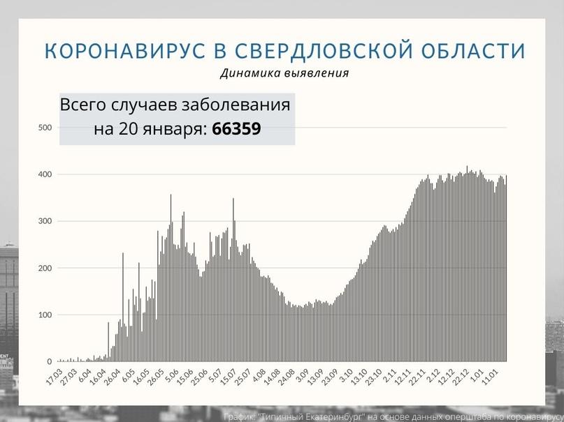 В Свердловской области выявлено 389 новых случаев COVID-19.