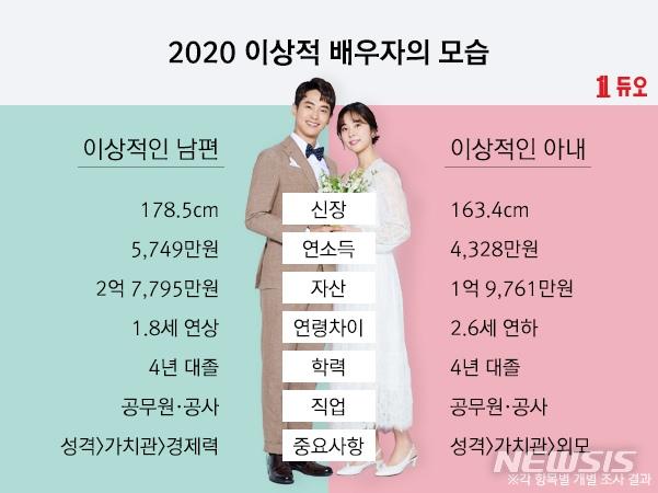 Идеальные характеристики партнеров исходя из опроса 1000 неженатых человек (500 мужчин и женщин)